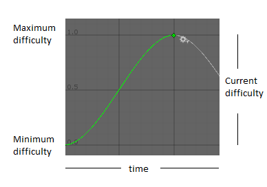 Difficulty curve example